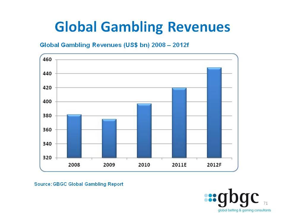 Gambling statistics australia 2012