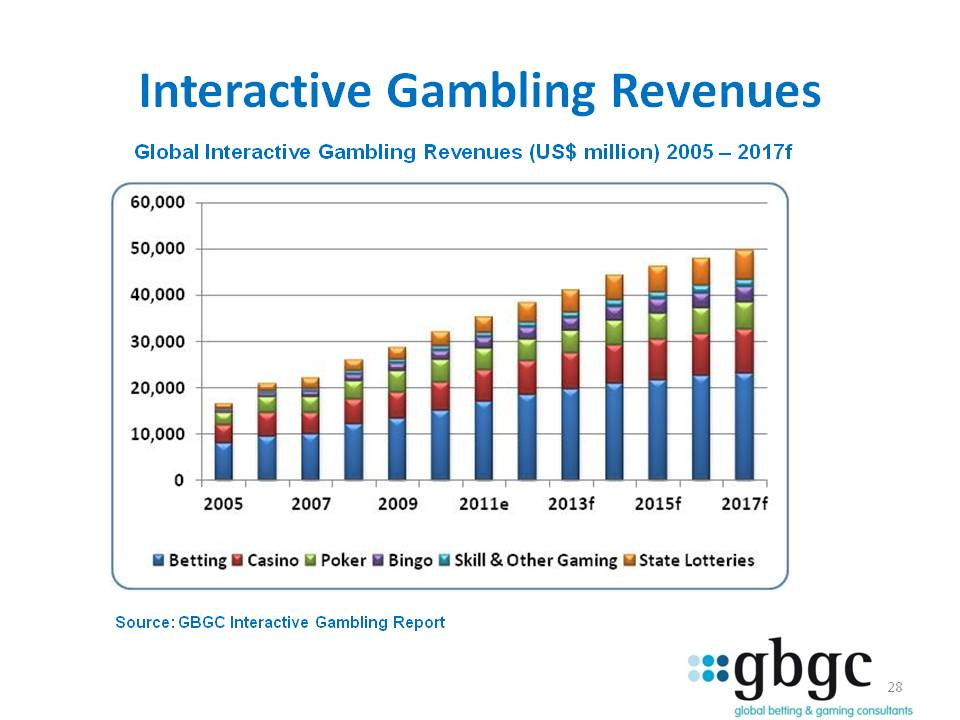 3 Online Gambling Stocks With Upside