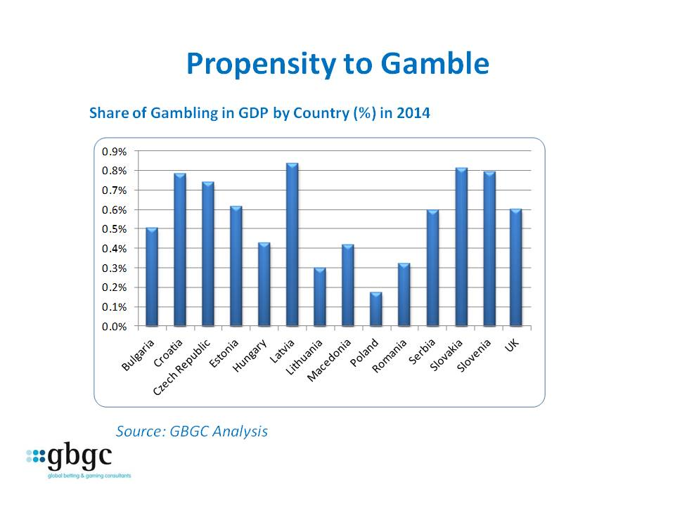 GBGC MIGS Eastern Europe propensity to gamble