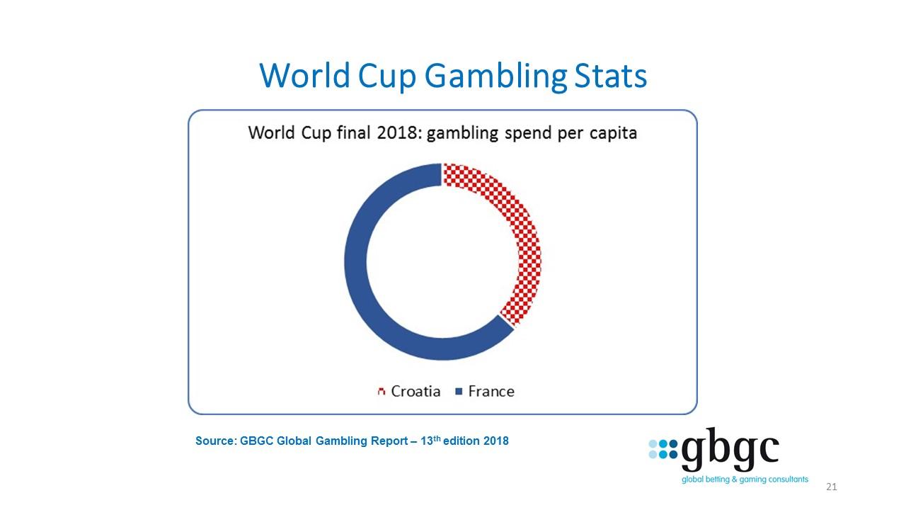 World Cup of gambling stats: France - Croatia #2